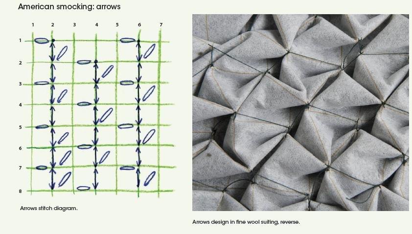 What is American Smocking?