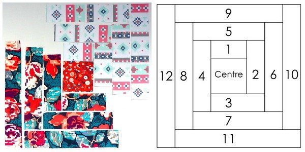 Beginner's quilting tutorials