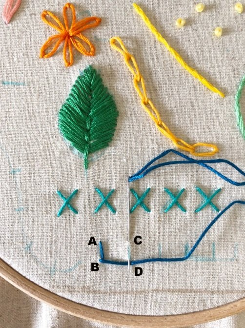 Blanket stitch for edging