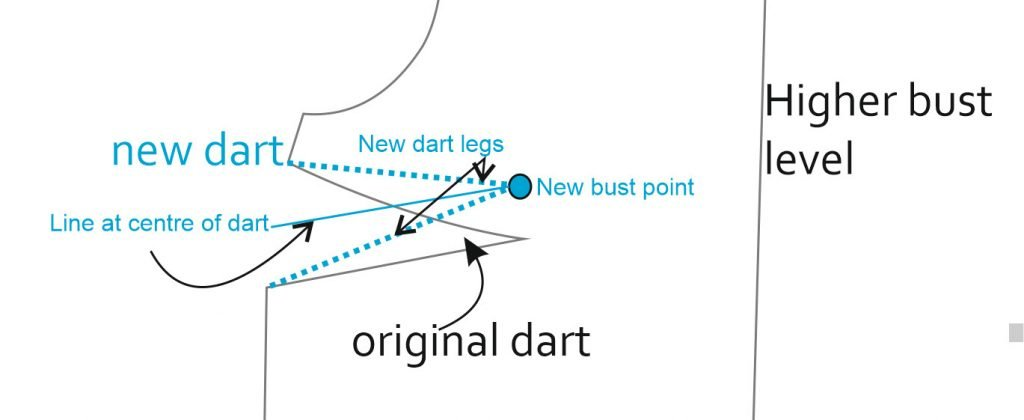 What a re dart legs on a sewing pattern